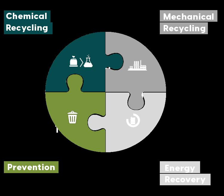 Checmical Recycling